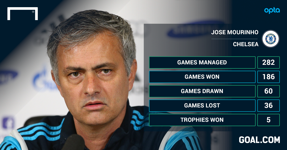 Mourinho must scratch three-year itch and start Chelsea's treble charge