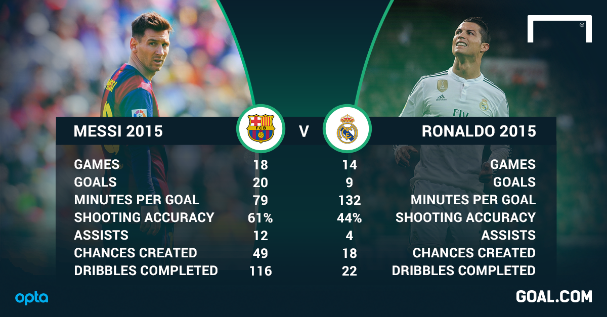 'Messi is better than Ronaldo' - How Leo usurped Cristiano in just a few months
