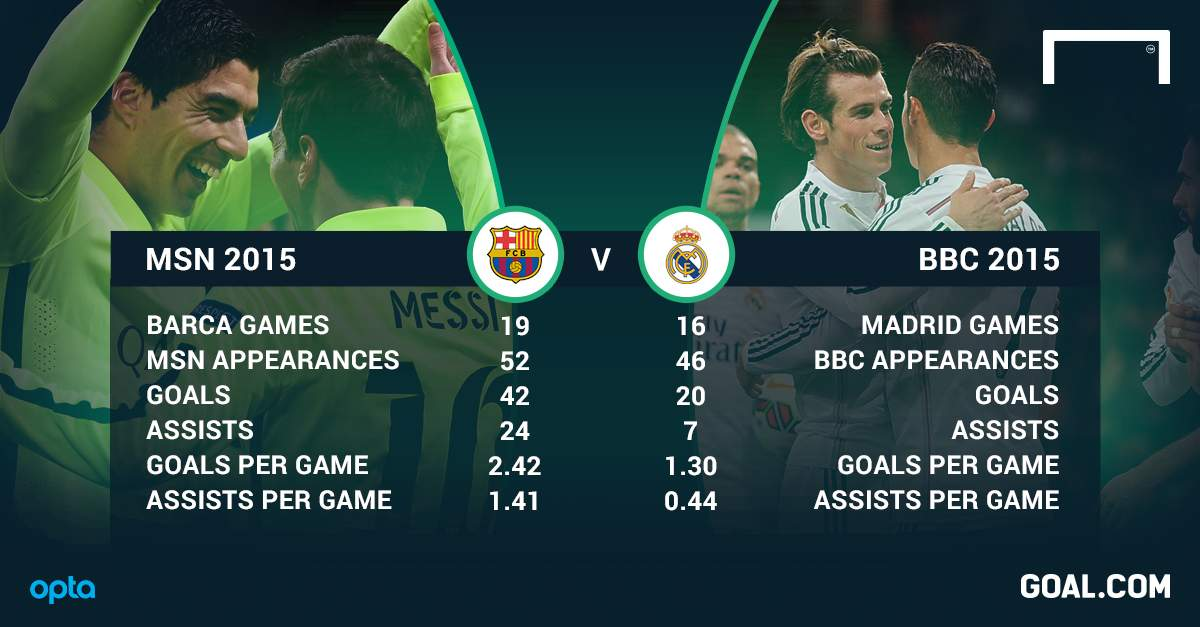 BBC v MSN - who has the best strikeforce, Real Madrid or