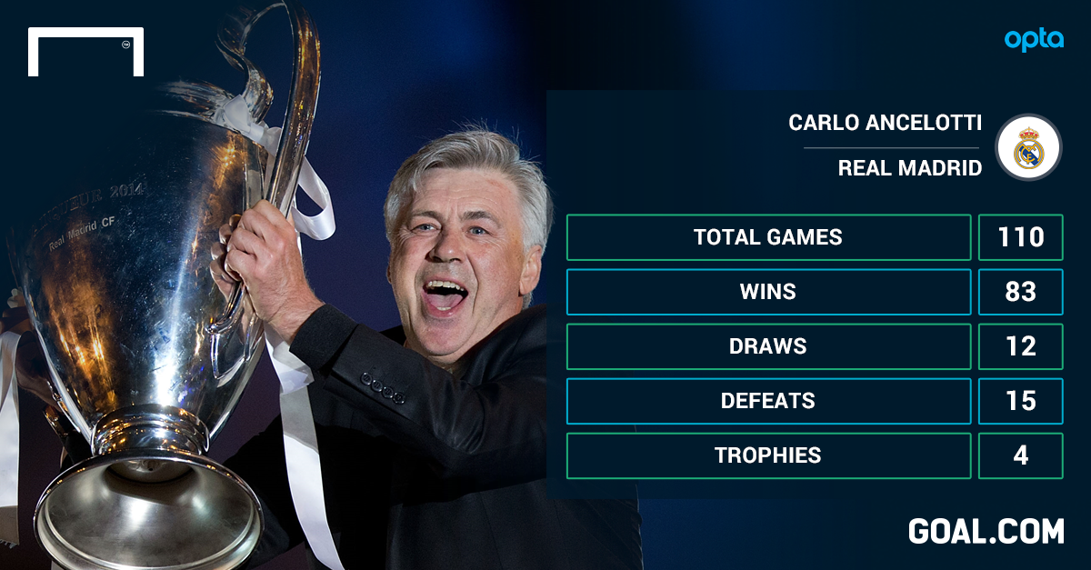 Ancelotti's Madrid future at stake against Atletico