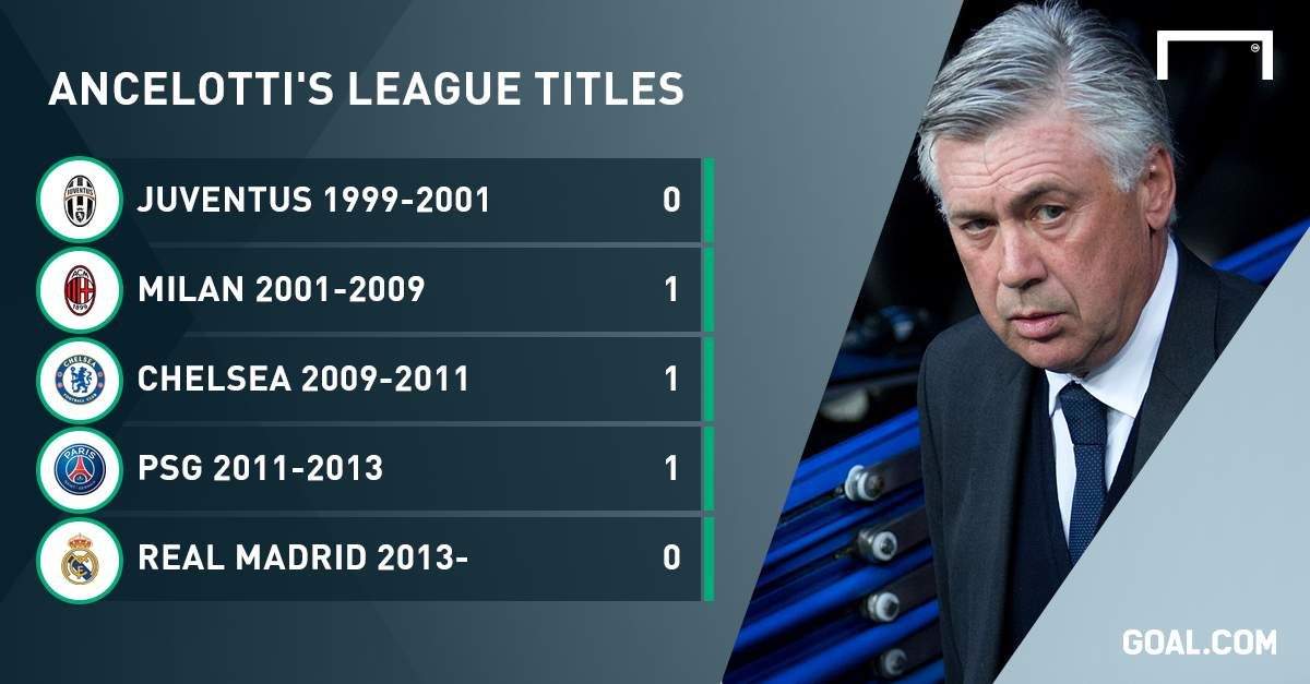 A Champion only in Europe: Even at Juventus, Ancelotti blew the league