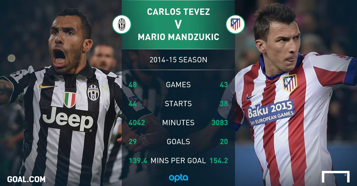buy popular 72c08 97de4 Forget Mandzukic, Tevez will be irreplaceable for Juventus ...