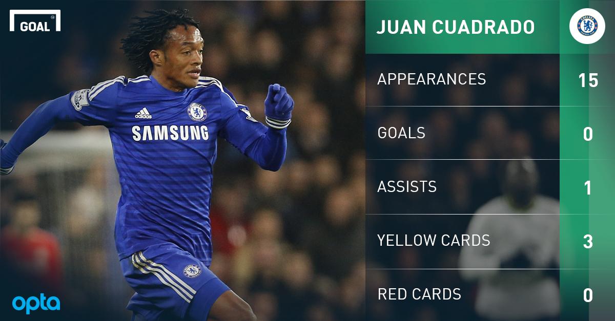 Juventus agrees loan deal for Cuadrado