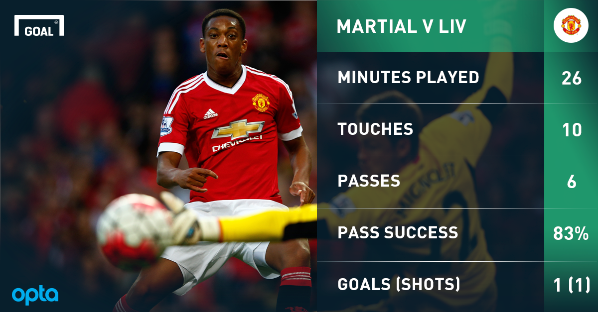Enter Anthony Martial: Man United's new £36m hero