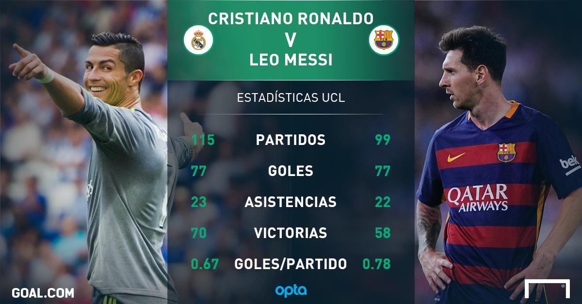 Lionel Messi y Cristiano Ronaldo empiezan su batalla por ...