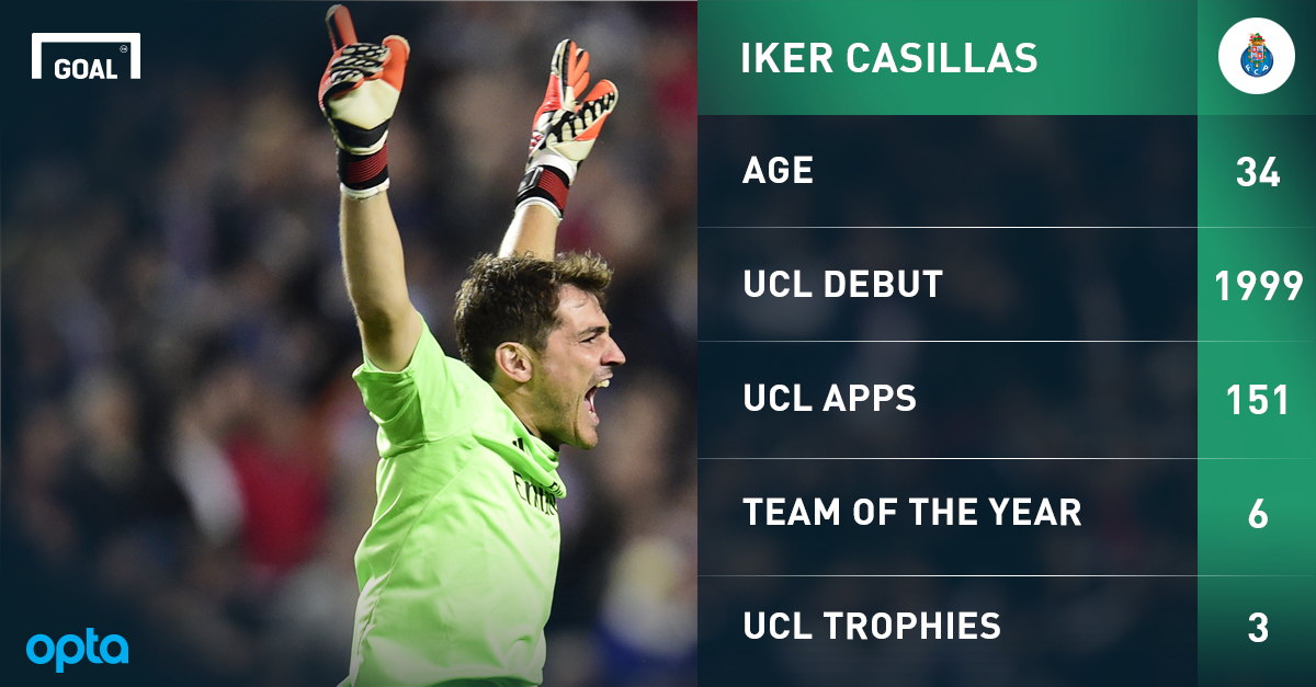 Casillas voted as Champions League's greatest goalkeeper