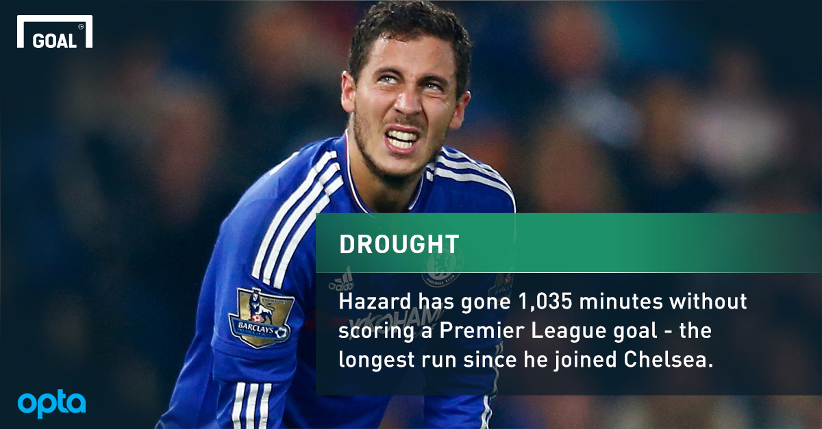 The Opta stats that highlight Eden Hazard's struggles at