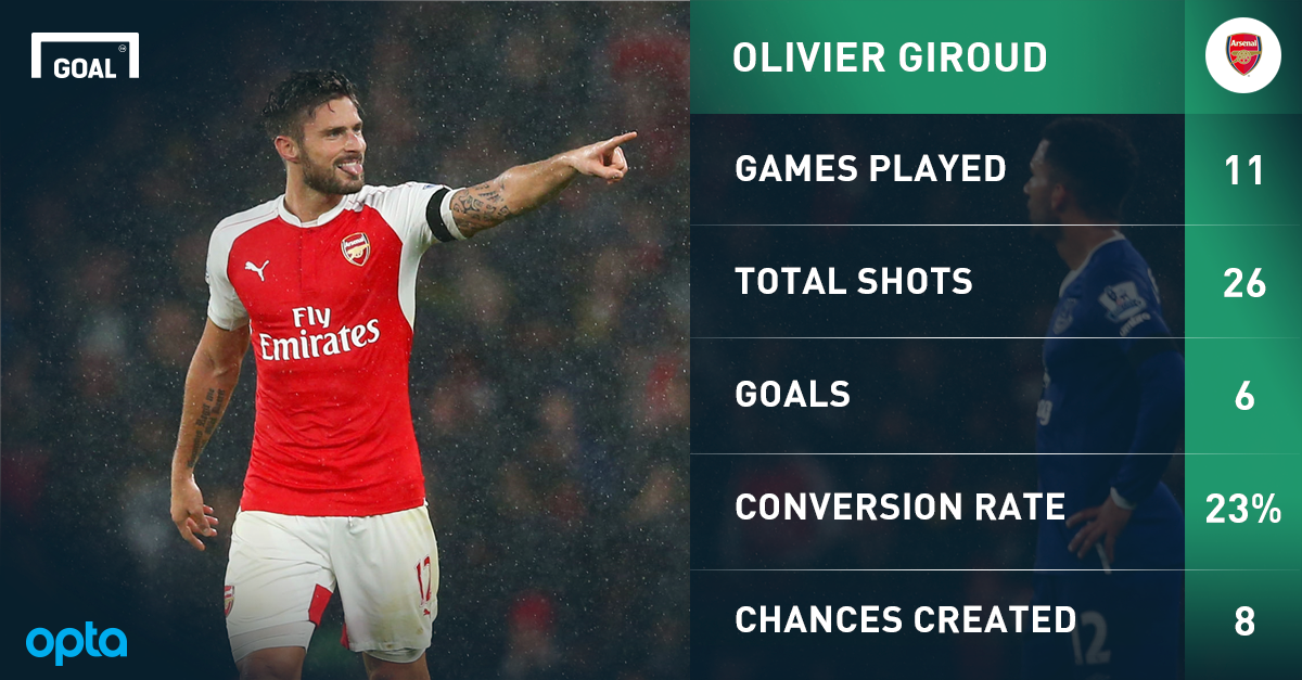 The stats that show Giroud is the deadliest striker in the