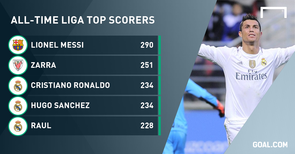 La Liga Point Table 2016 17 Top Scorer - Photos Table and