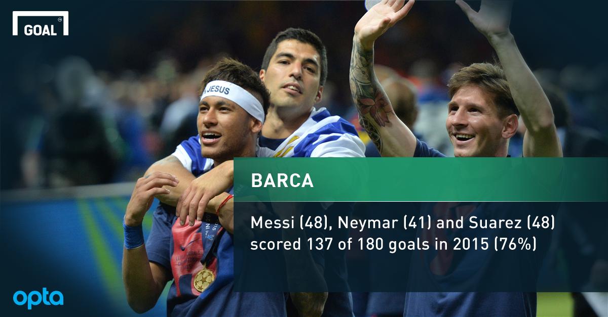 REVEALED: Messi, Suarez & Neymar MORE influential than