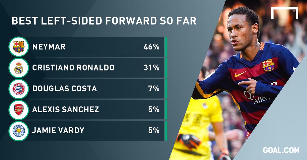 Neymar named best left-sided forward of season so far