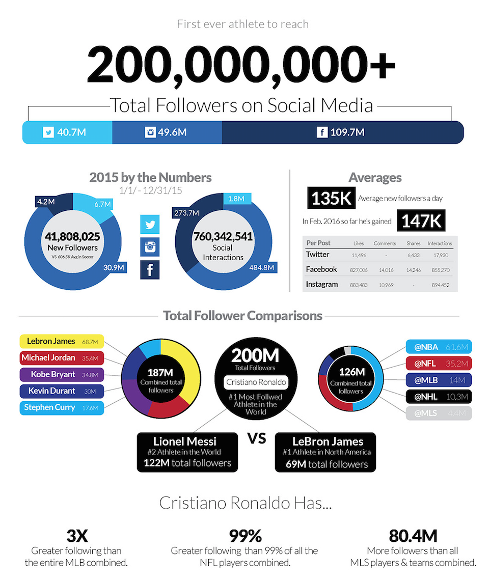 Ronaldo Makes History On Social Media Goal Com