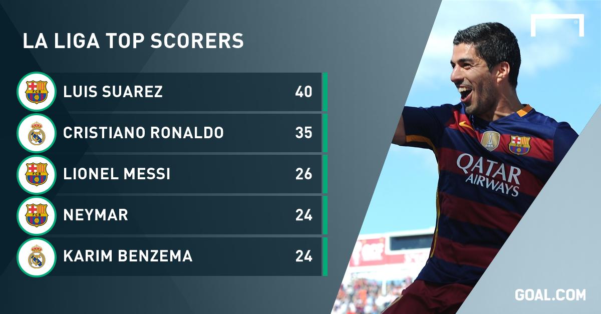 Luis Suarez: Barcelona's highest-scoring Uruguayan tops