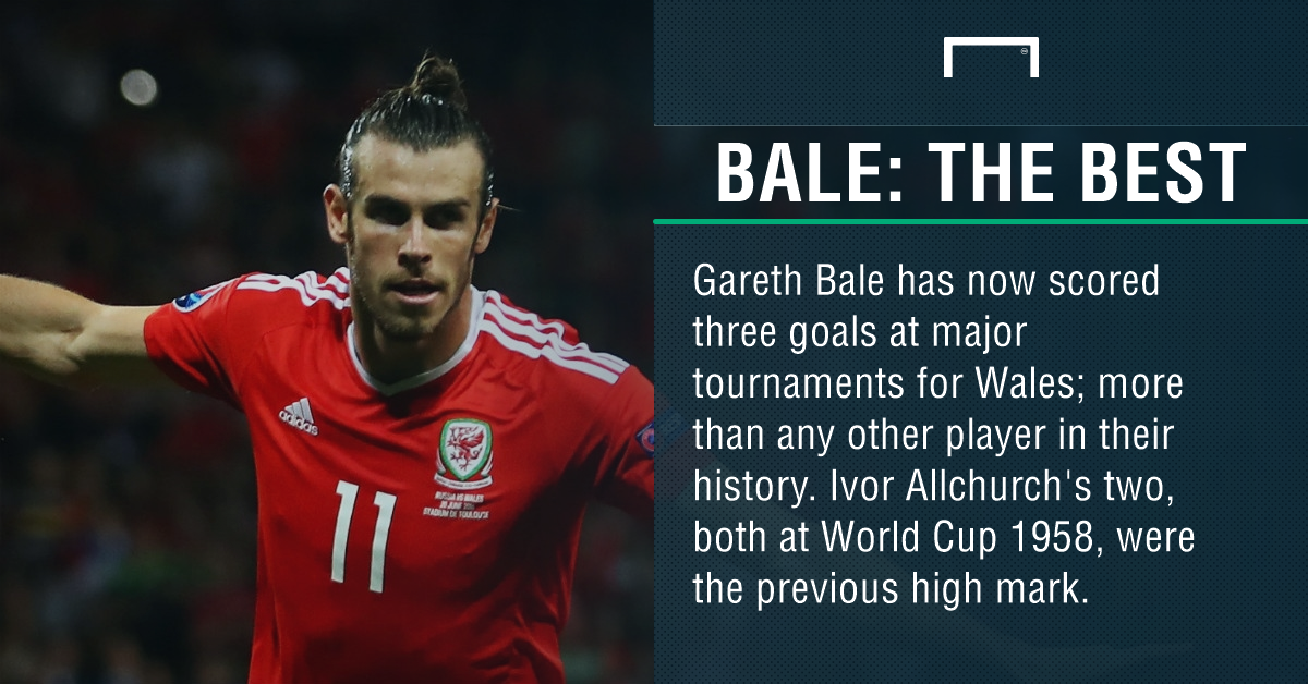 Gareth Bale: Wales star breaks 58-year-old record at Euro 2016