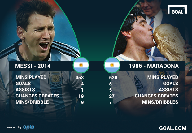 Messi S Chance To Join Maradona Among The World S Greats Goal Com