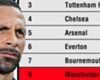 Ferdinand: Man Utd are eighth... it's not a pretty sight