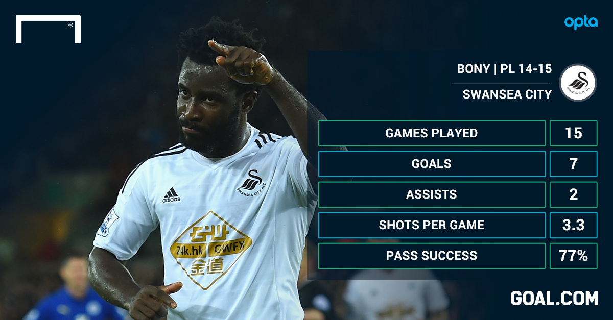 Liverpool and Tottenham to battle for Bony