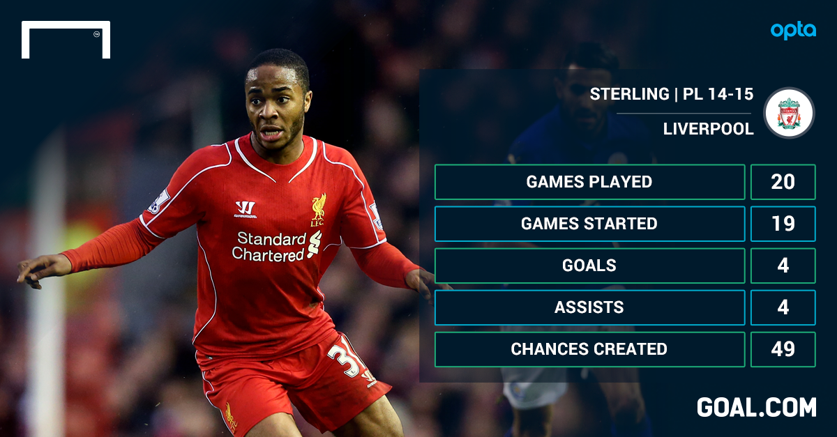 Sterling close to new Liverpool deal after assurances Rodgers won't be sacked