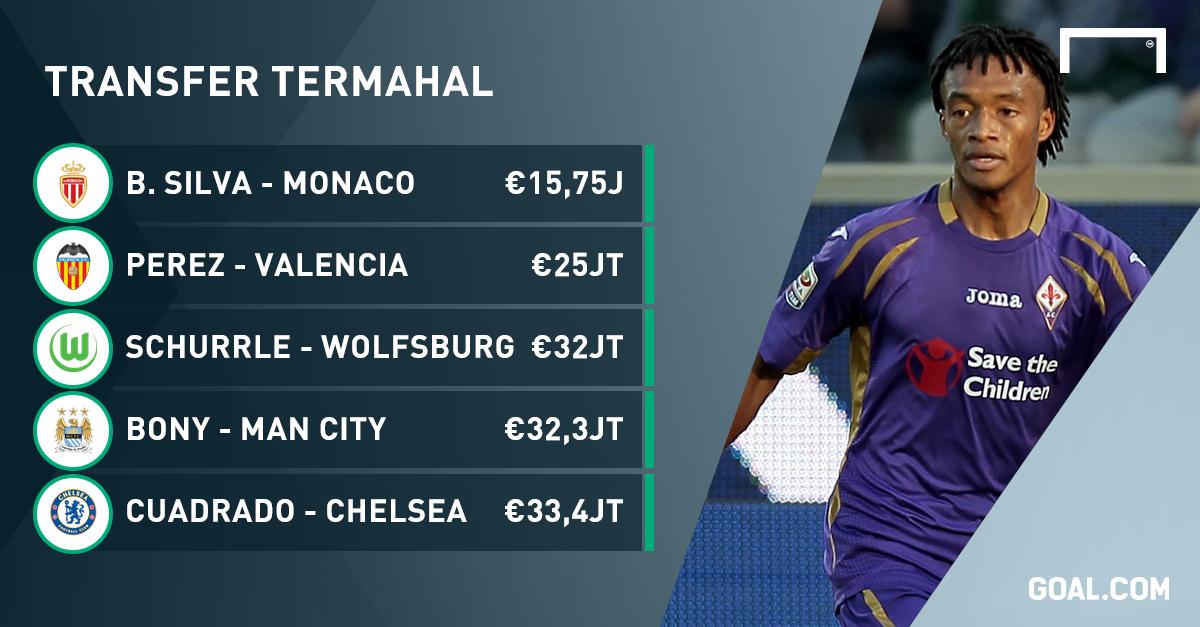 Spesial Sepuluh Transfer Termahal Di Bursa Januari  Goal Com
